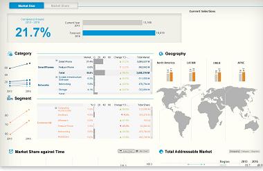 Qlik Business Intelligence for Marketing Professionals