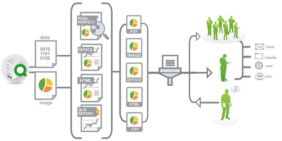 Qlik NPrinting Process Flow